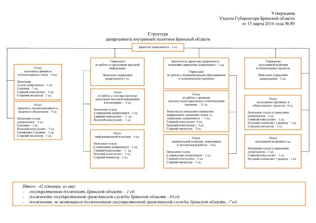 Структура департамента
